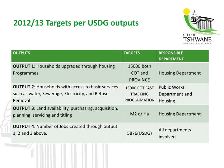 2012/13 Targets per USDG outputs