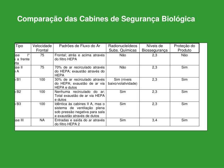 Comparação das Cabines de Segurança Biológica