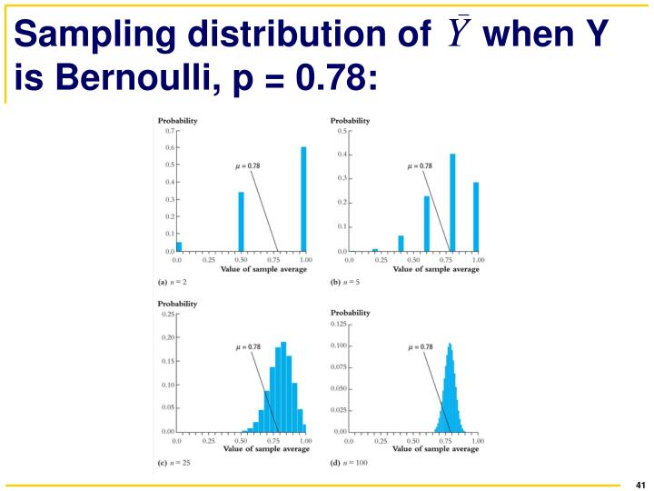 Sampling distribution of     when Y is Bernoulli, p = 0.78: