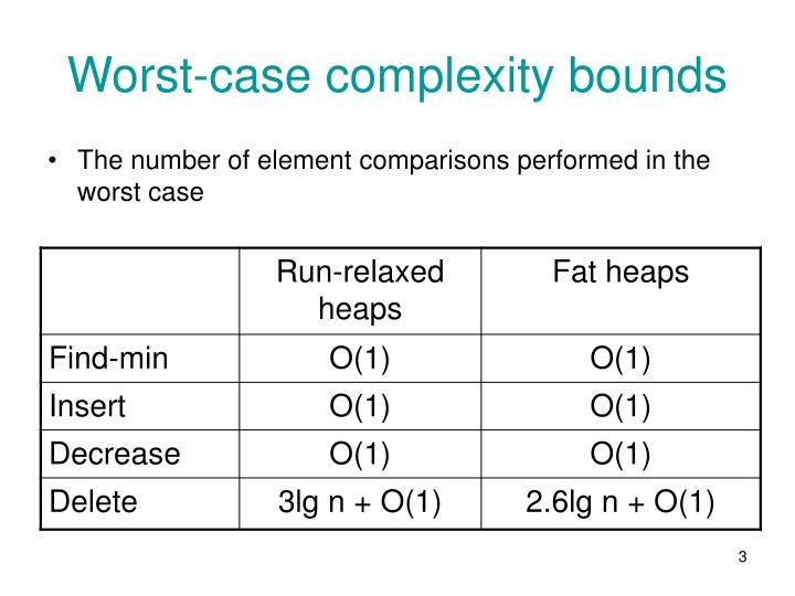 Worst-case complexity bounds