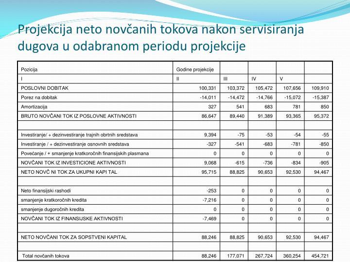 Projekcija neto novčanih tokova nakon servisiranja dugova u odabranom periodu projekcije