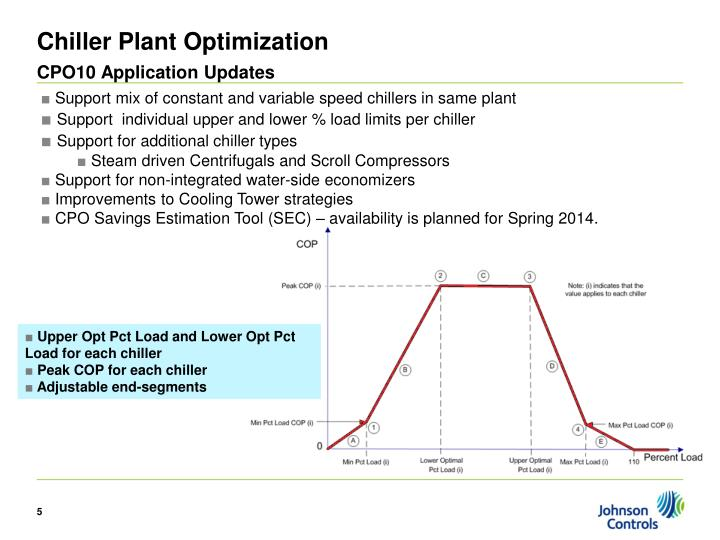 Chiller Plant Optimization
