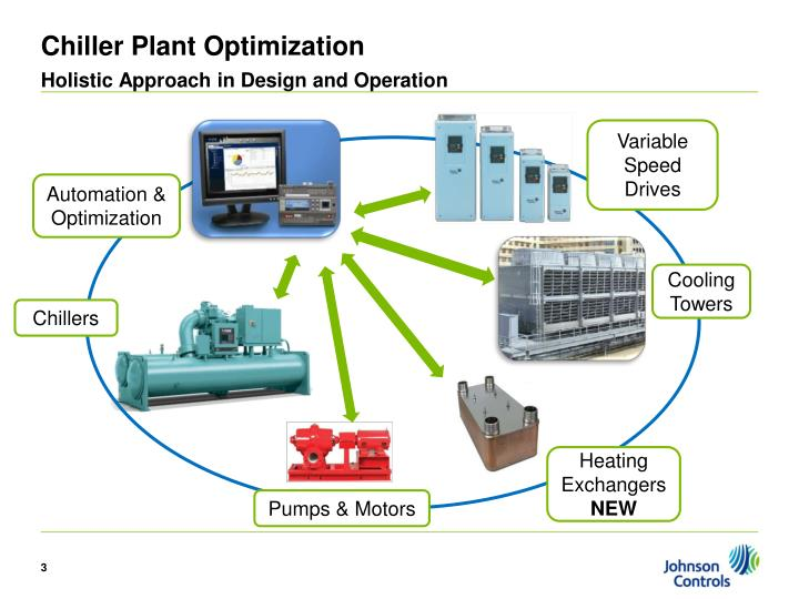 Chiller plant optimization holistic approach in design and operation