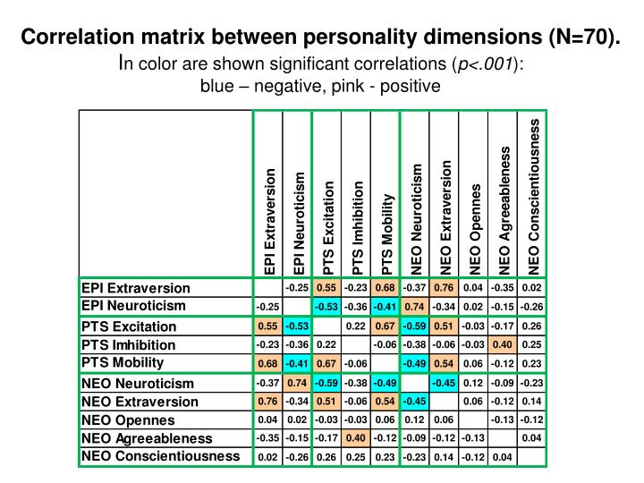 Correlation matrix between personality dimensions (N=70).