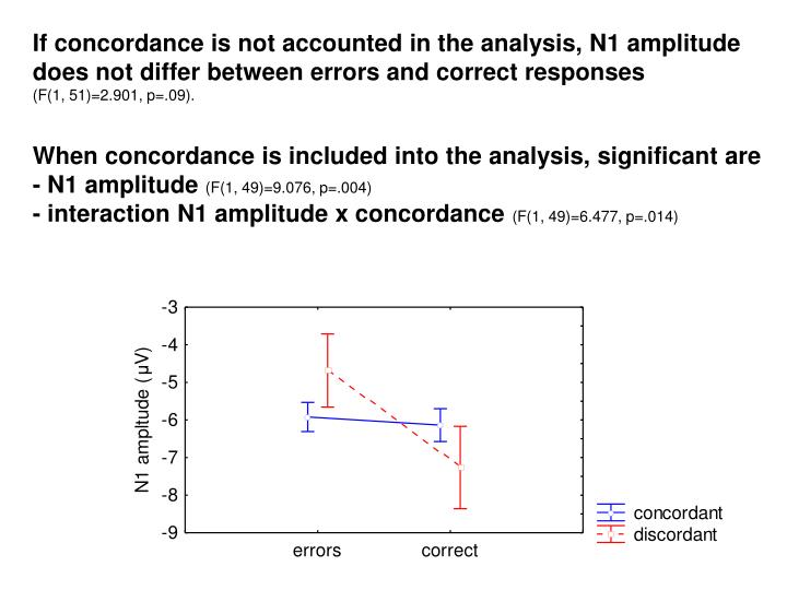 If concordance is not accounted in the analysis, N1 amplitude does not differ between errors and correct responses