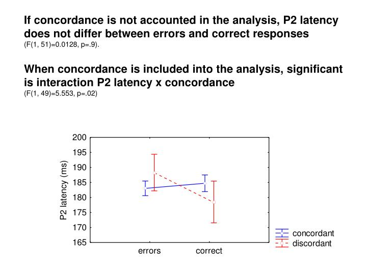 If concordance is not accounted in the analysis, P2 latency does not differ between errors and correct responses