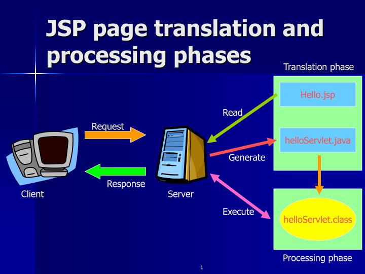 Jsp page translation and processing phases