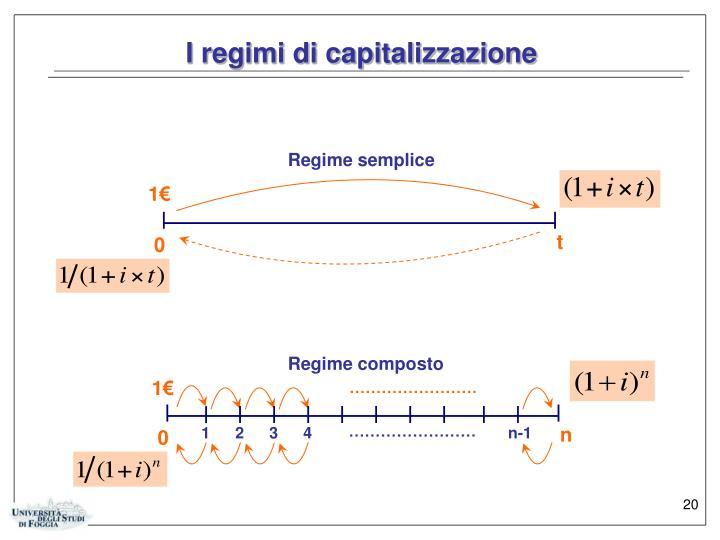 I regimi di capitalizzazione