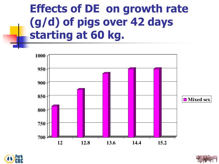 Effects of DE  on growth rate (g/d) of pigs over 42 days starting at 60 kg.