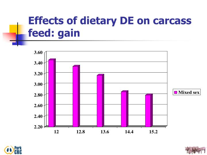 Effects of dietary DE on carcass feed: gain
