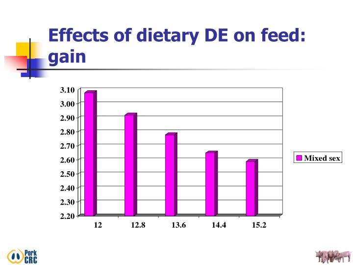 Effects of dietary DE on feed: gain
