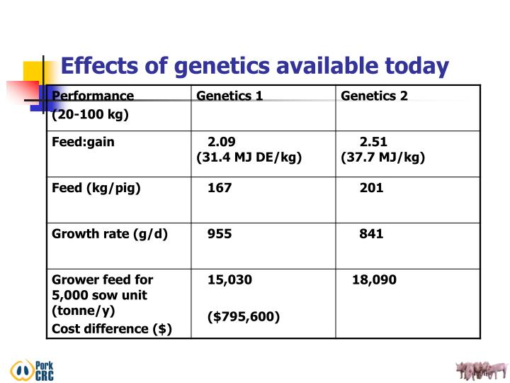 Effects of genetics available today