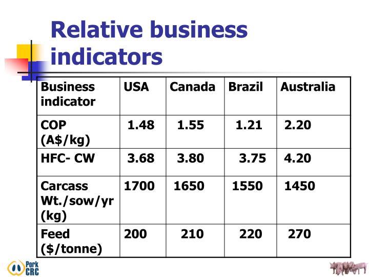 Relative business indicators