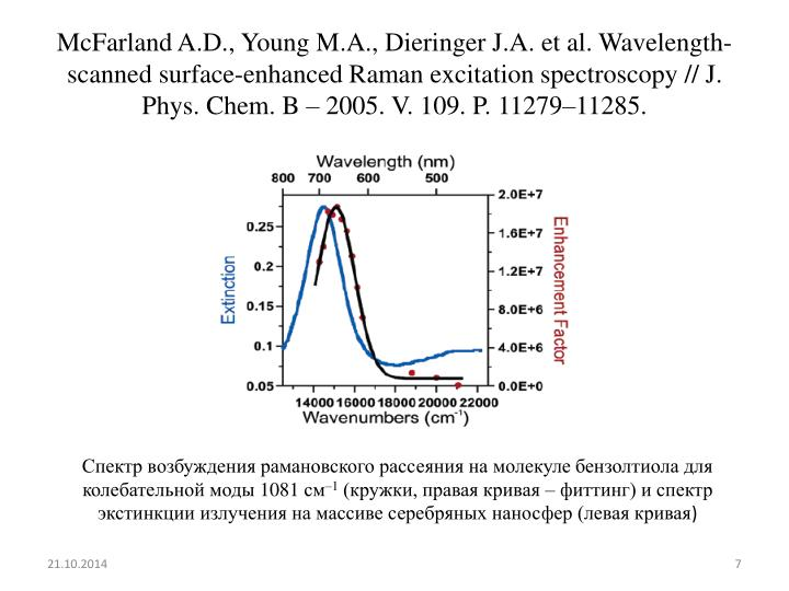 McFarland A.D., Young M.A., Dieringer J.A. et al. Wavelength-scanned surface-enhanced Raman excitation spectroscopy // J. Phys. Chem. B – 2005. V. 109. P. 11279–11285.
