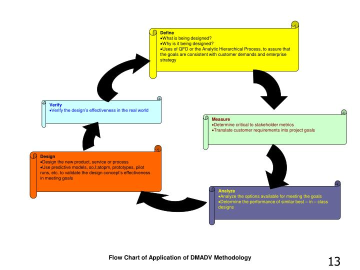 Flow Chart of Application of DMADV Methodology