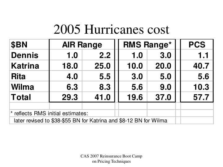 2005 Hurricanes cost