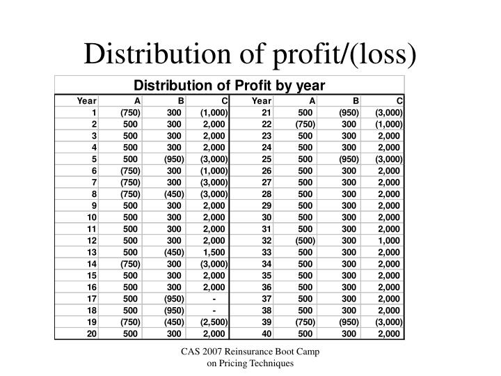 Distribution of profit/(loss)