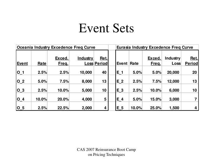 Event Sets