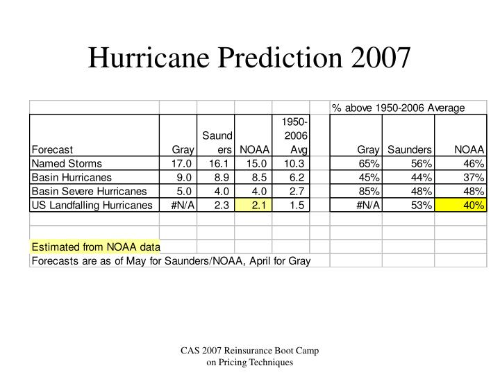 Hurricane Prediction 2007