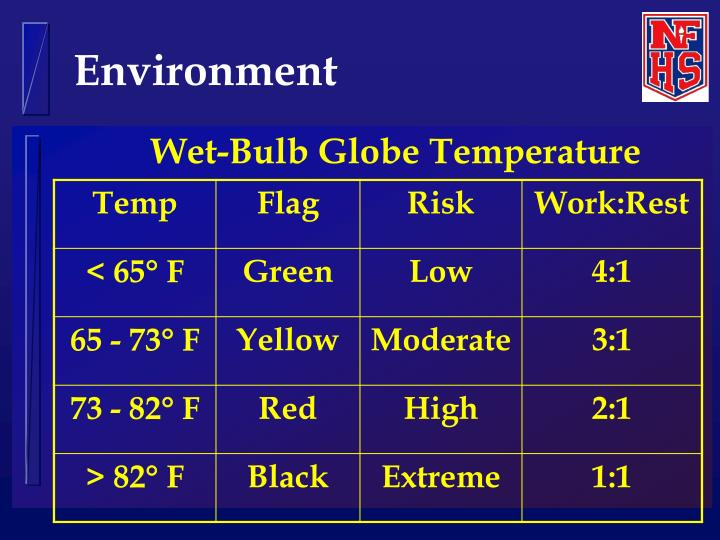 Wet-Bulb Globe Temperature