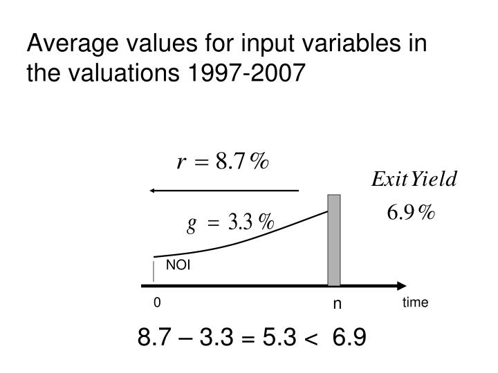 Average values for input variables in the valuations 1997-2007