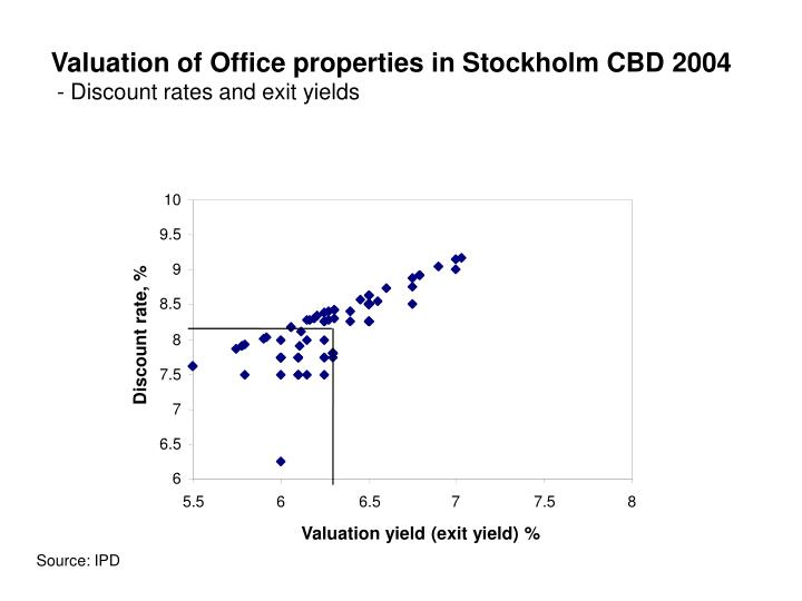 Valuation of Office properties in Stockholm CBD 2004