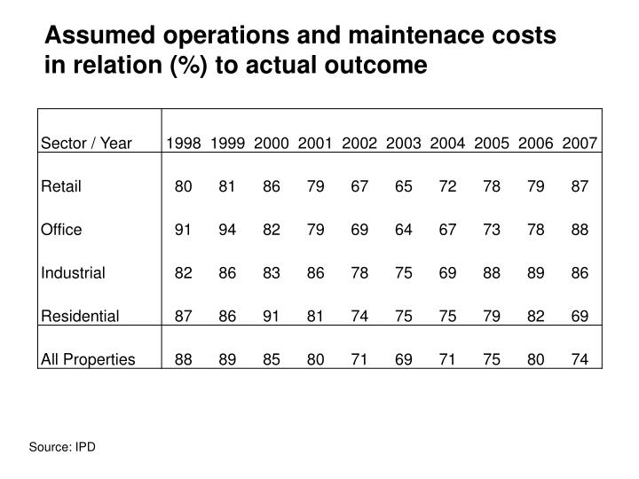 Assumed operations and maintenace costs
