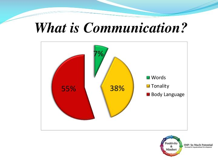 What is Communication?