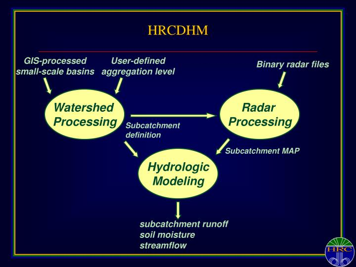 HRCDHM