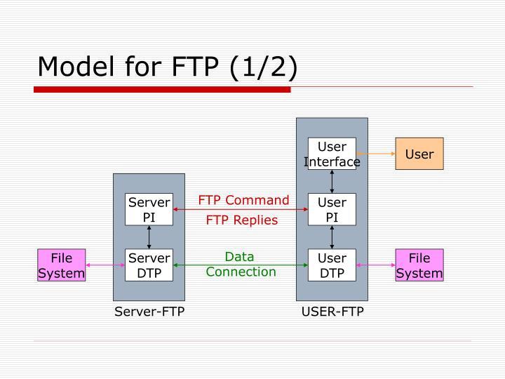 Model for FTP (1/2)