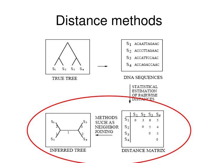 Distance methods