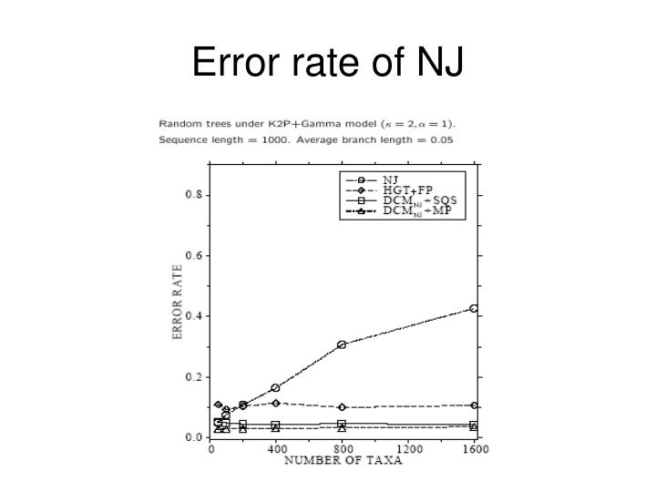 Error rate of NJ