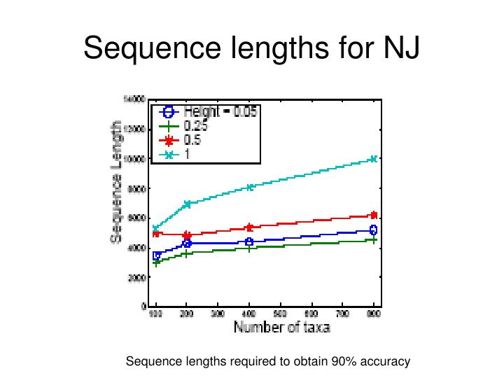 Sequence lengths for NJ