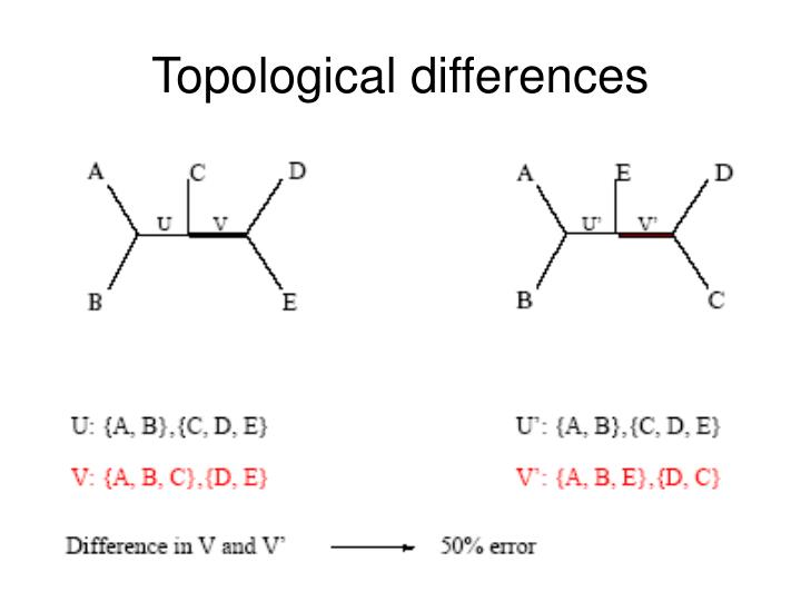 Topological differences