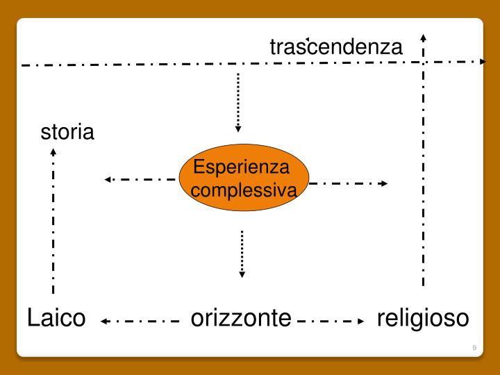 trascendenza