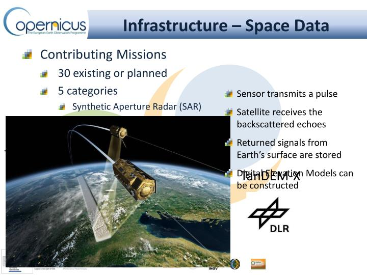 Infrastructure – Space Data