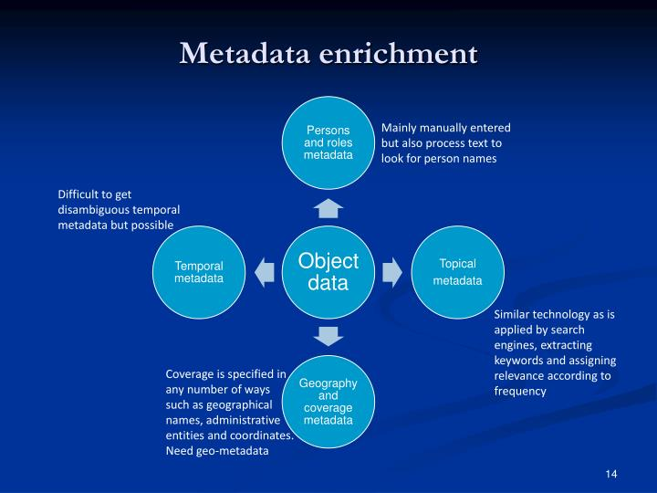 Metadata enrichment
