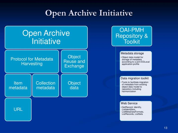 Open Archive Initiative