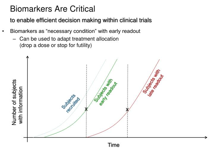 "Biomarkers as ""necessary condition"" with early readout"