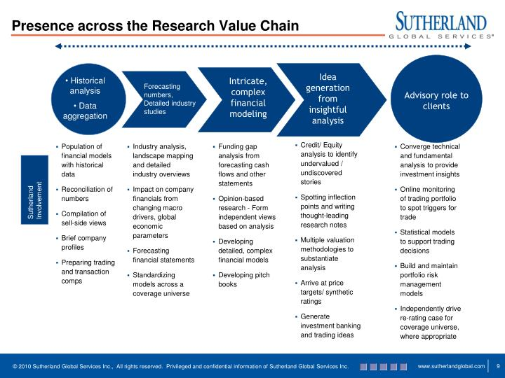 Presence across the Research Value Chain