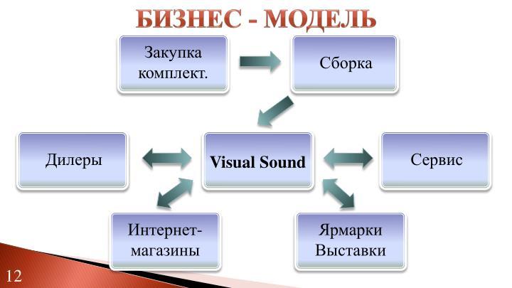 Бизнес - модель