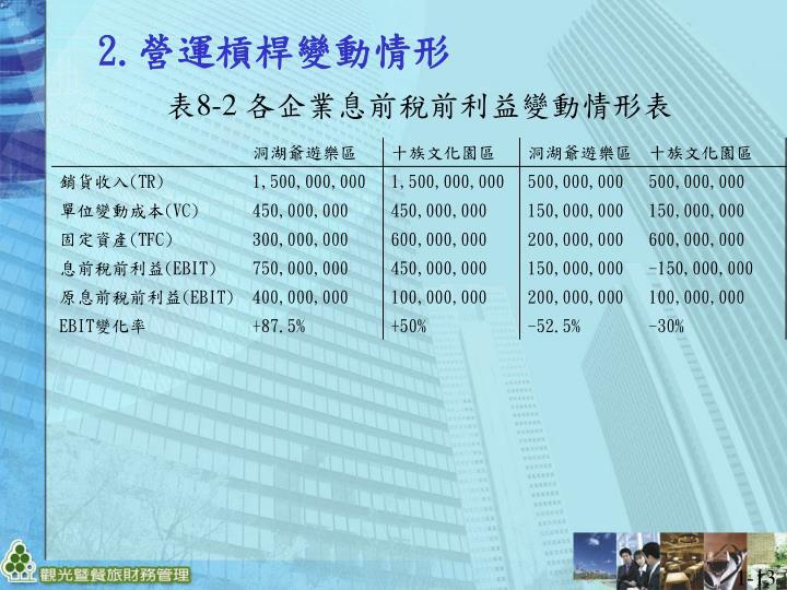 表8-2 各企業息前稅前利益變動情形表