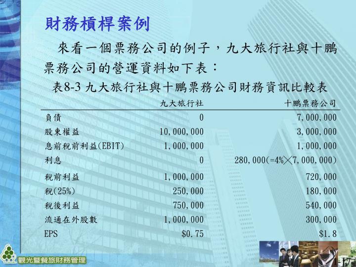 來看一個票務公司的例子,九大旅行社與十鵬票務公司的營運資料如下表: