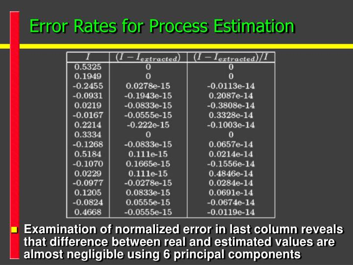 Error Rates for Process Estimation