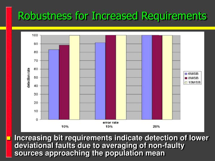 Robustness for Increased Requirements