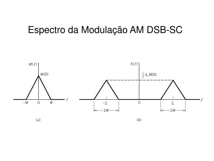 Espectro da Modulação AM DSB-SC