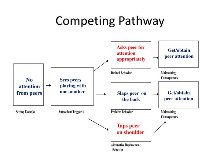 Competing Pathway