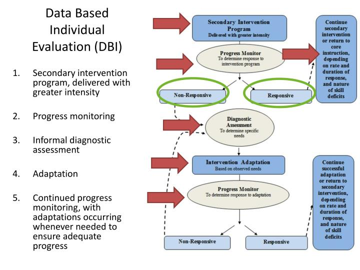 Data Based Individual Evaluation (DBI)