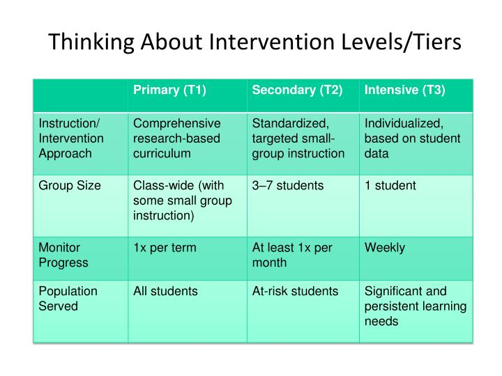 Thinking About Intervention Levels/Tiers