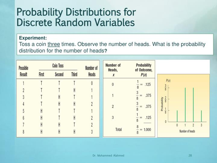 Probability Distributions for